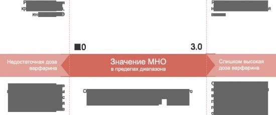 a visszér koagulációja)